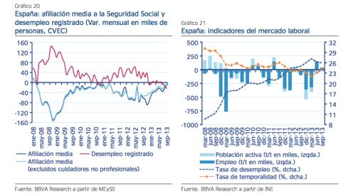Previsiones Económica España BBVA Research 2014 3