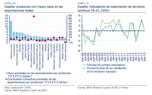 Previsiones Económica España BBVA Research 2014 4