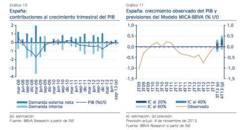 Previsiones Económica España BBVA Research 2014 5