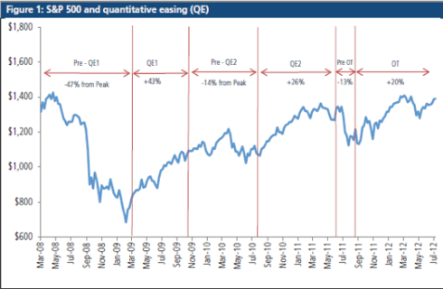 QE-Bolsa