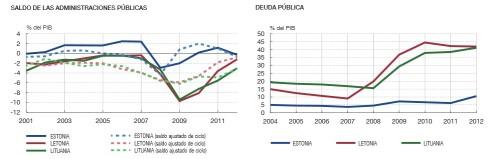 Saldo fiscal y deuda pública Bálticos