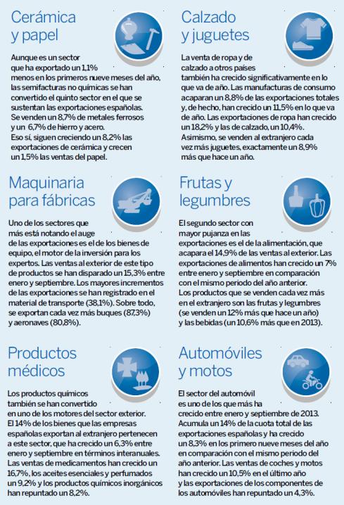 Sectores Exportadores España
