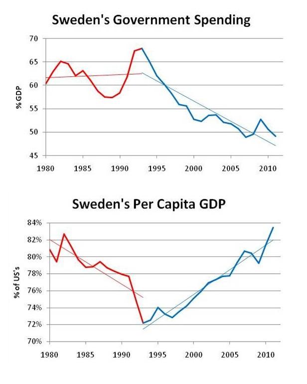 Suecia gasto público PIB per cápita Austeridad Liberalismo