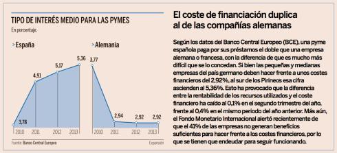 Tipo de interés Pymes España Francia Alemania