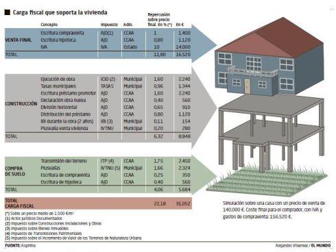 Coste fiscal vivienda impuestos 22% coste total final