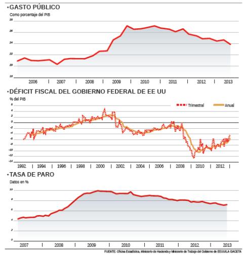 Austeridad Déficit Desempleo EEUU Obama Tea Party