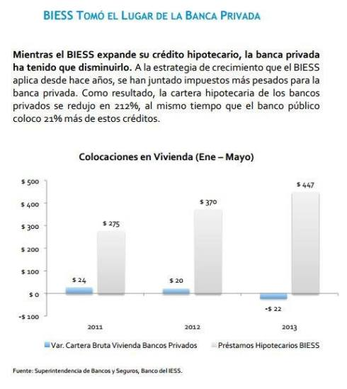 BIESS Ecuador Burbuja inmobiliaria Correa Petróleo