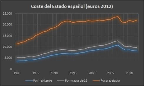 coste-del-Estado-español1