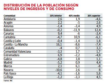 Distribución por Ingresos y Consumo