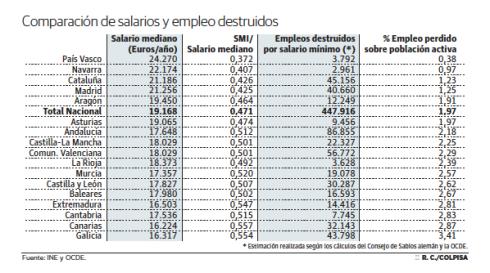 Empleo destruido por salario mínimo