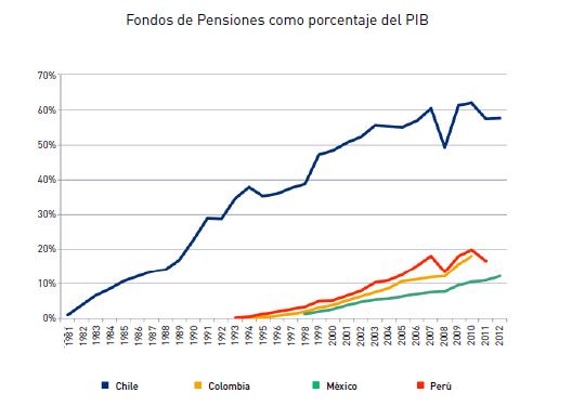 El legado de Pinochet que hizo prosperar a Chile. Fondos-de-pensiones-como-porcentaje-del-pib-en-colombia-chile-mc3a9xico-y-perc3ba1