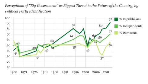 gallup-big-govt-democrat-polling-data