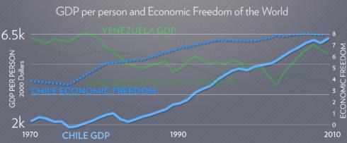 gráfica 4 pib per cápita chile venezuela