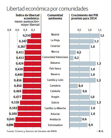 ILE CCAAs Crecimiento Libertad económica Madrid