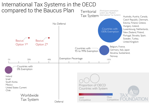 InternationTaxSystemsBaucus_0