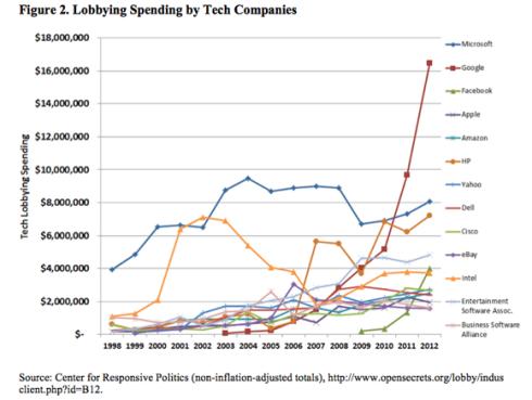 Lobbying Sector Tecnológico EEUU 1