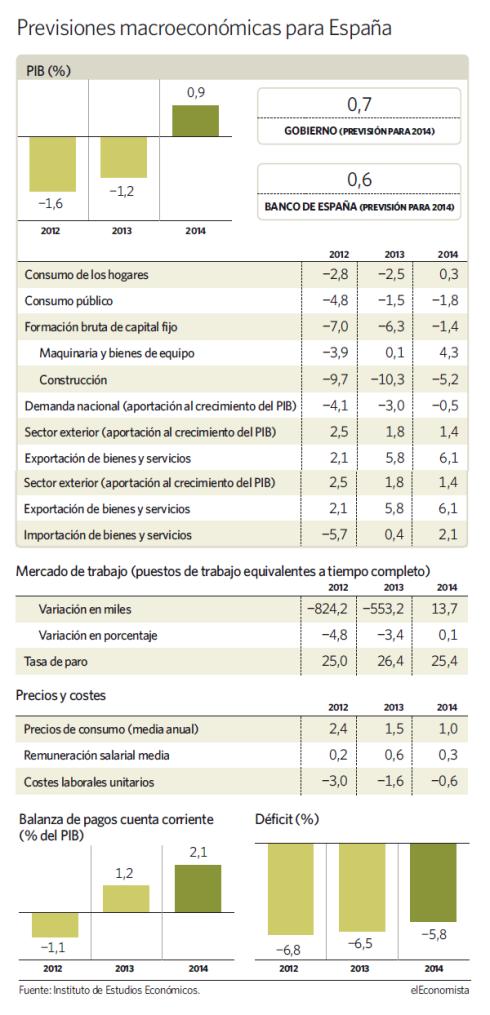 Previsiones económicas IEE España 2014