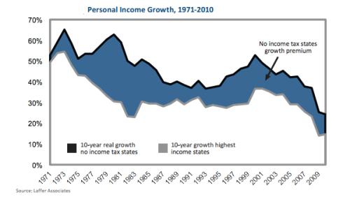 Riqueza en Estados sin Recargo del Impuesto sobre la Renta EEUU