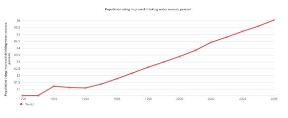 Acceso agua potable mundo
