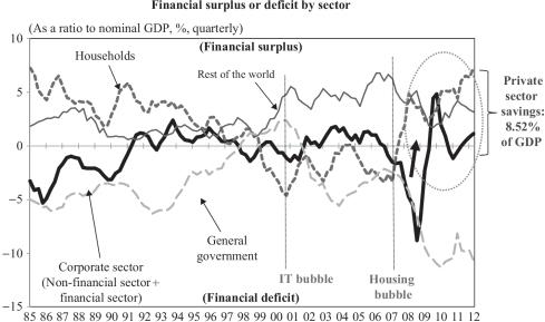 La expansión monetaria empuja al alza el ahorro en EEUU