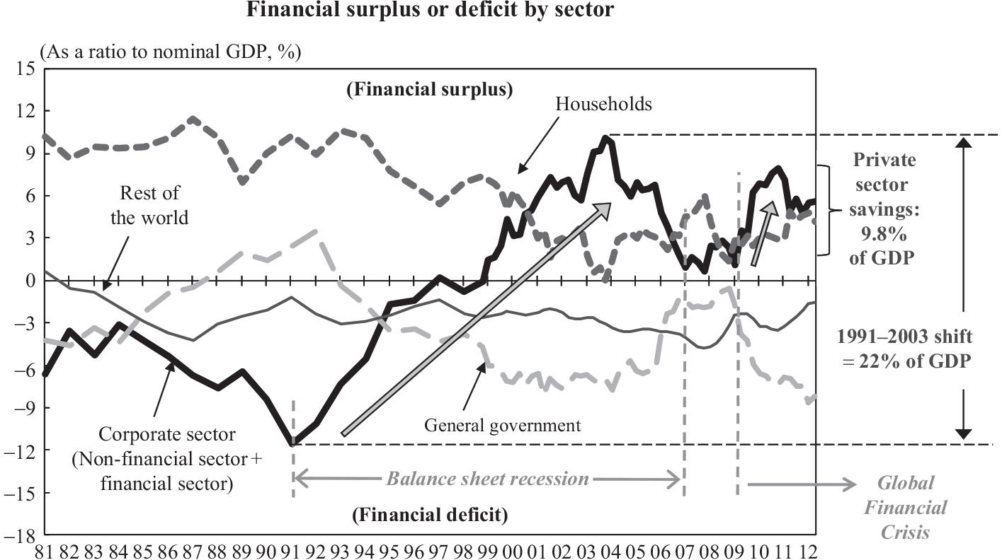 La expansión monetaria empuja al alza el ahorro en Japón