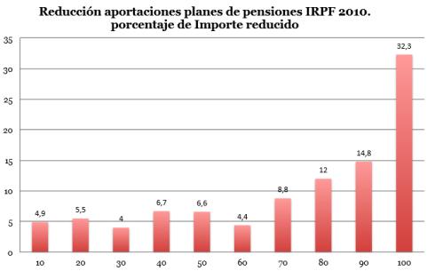 Aportaciones Planes de Pensiones Deducción IRPF Tramos ingresos