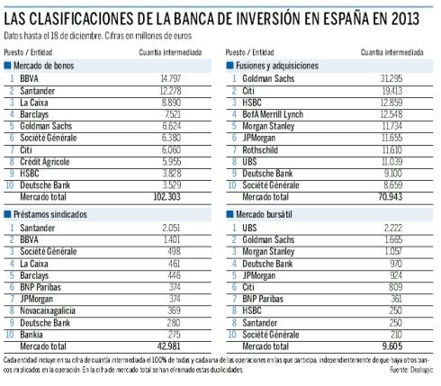 Banca de Inversión en España