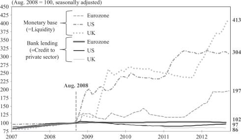 Base monetaria Eurozona, EEUU, Reino Unido vs Crédito al sector privado Eurozona, EEUU, Reino Unido