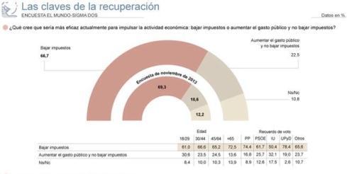 Encuesta Españoles Impuestos