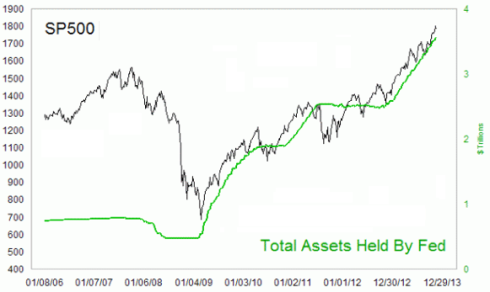 Burbuja Bernanke