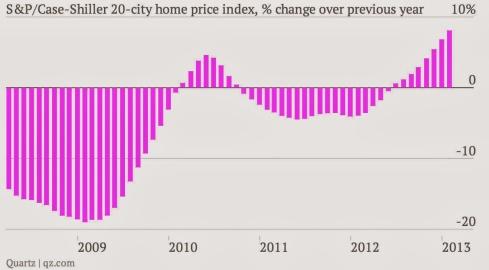 Índice Case-Shiller de precios inmobiliarios. Fuente- Quartz.