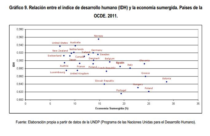 Índice de Desarrollo Humano y Economía Sumergida OCDE