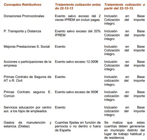 cambios-cotizaciones-2014