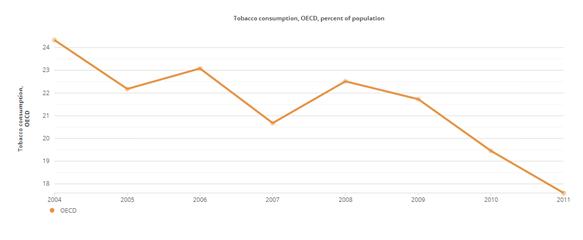 Consumo tabaco OCDE
