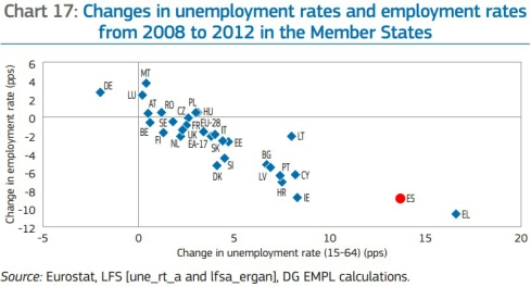 Desempleo 2008-2012 UE