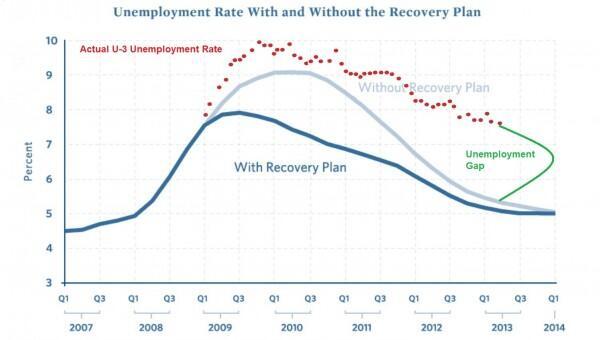 Desempleo EEUU Estímulos Gasto Keynesiano Obama