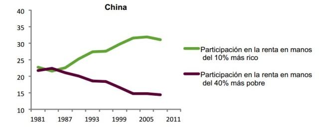 desigualdad china
