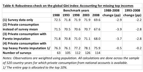 Desigualdad en el Mundo 1