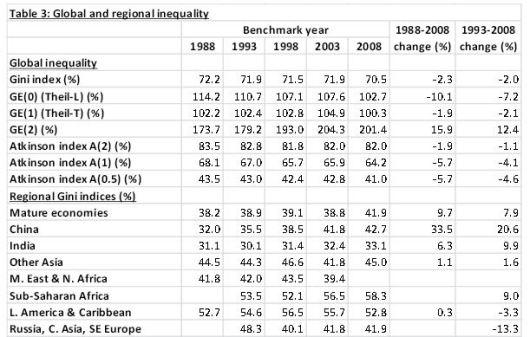 Desigualdad en el Mundo 2