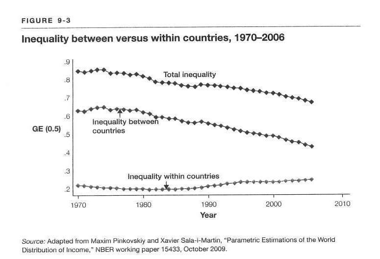 desigualdad entre países