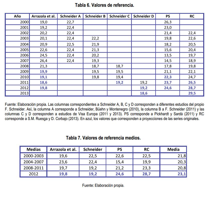Economía sumergida en España 2000-2013 Schneider Visa Pickhardt Sardá Ruesga Corbajo