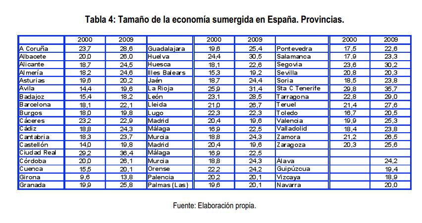 Economía sumergida en provincias españolas 2000 y 2009 Gestha