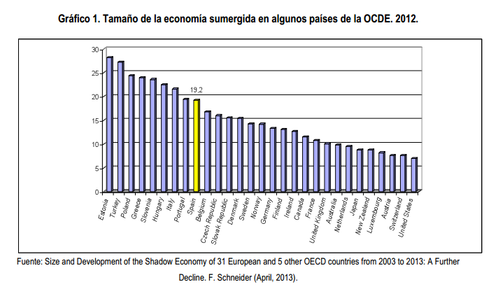 Economía sumergida OCDE