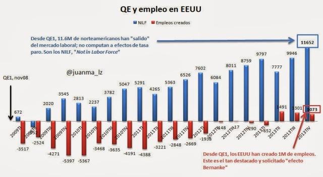 Elaboración propia a partir del Bureau of Labor Statistics (BLS; equivalente al INE en EEUU)