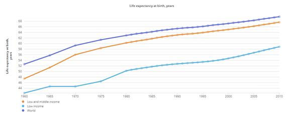 Esperanza de vida países pobres ingreso medio bajo media global