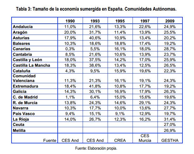Evolución de la economía sumergida en España según CCAA 1990 2009