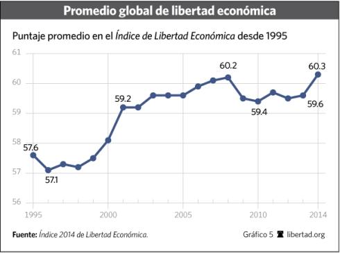 evolucion libertad economica en el mundo