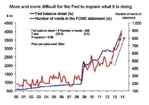 FED balance sheet number of words FOMC statements