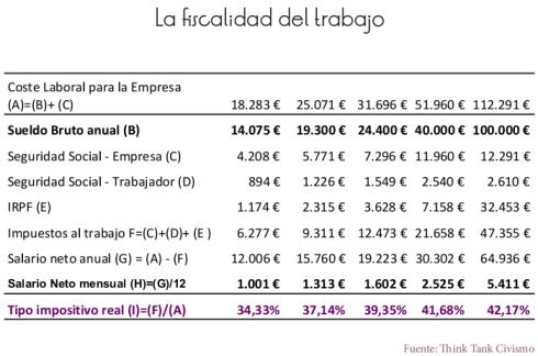 Fiscalidad del trabajo España Esfuerzo fiscal
