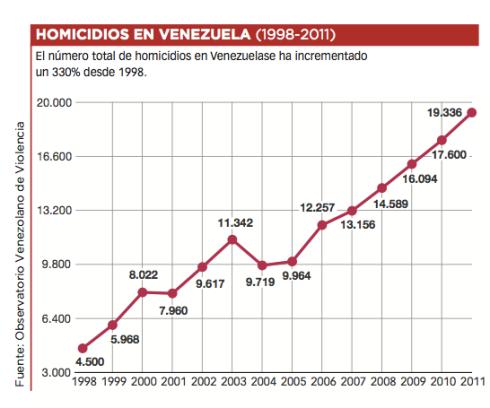 Homicidios Venezuela